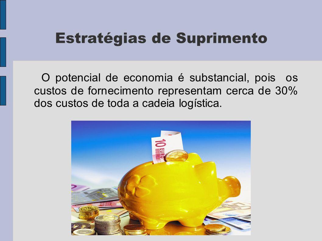 Estratégias de Suprimento O potencial de economia é substancial, pois os custos de fornecimento representam cerca de 30% dos custos de toda a cadeia logística.