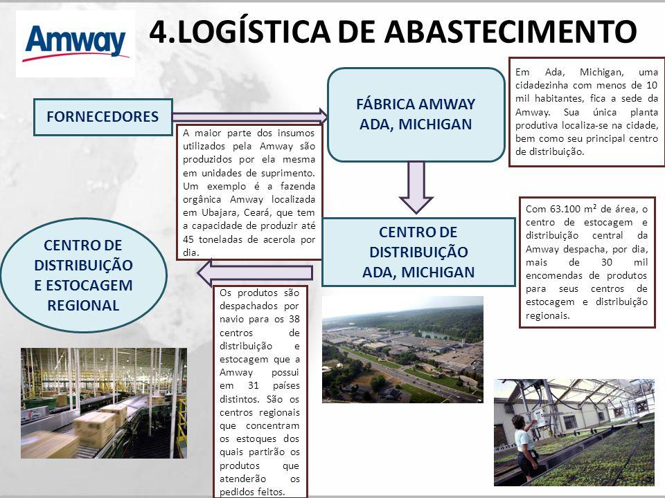 LOGÍSTICA DE PEDIDOS CENTRO DE DISTRIBUIÇÃO E ESTOCAGEM REGIONAL A base de operações da Amway é a venda direta.