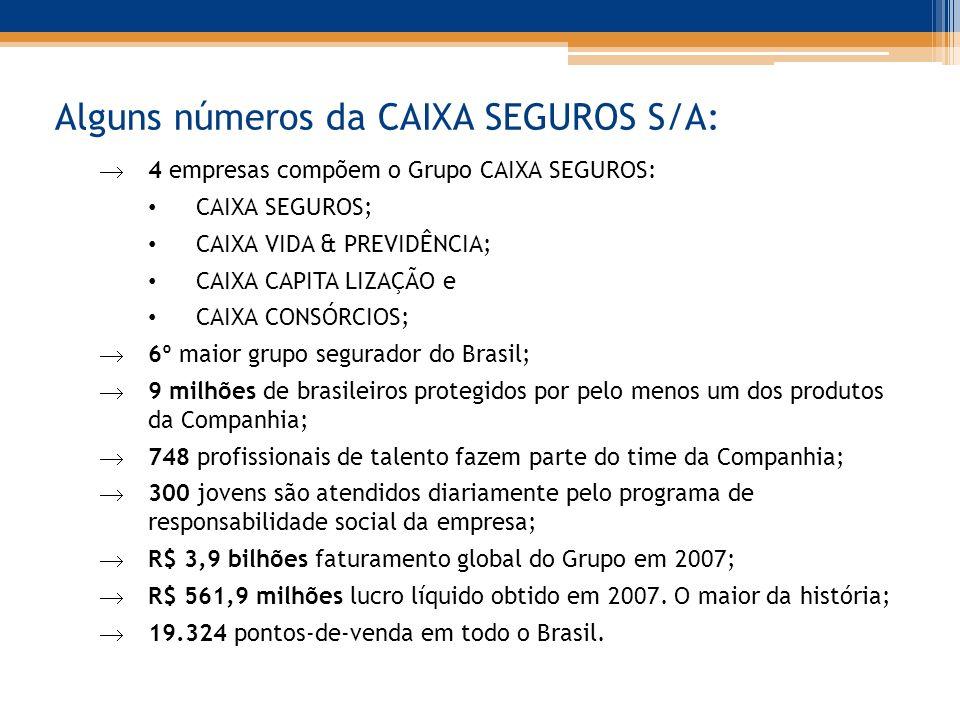 Alguns números da CAIXA SEGUROS S/A: 4 empresas compõem o Grupo CAIXA SEGUROS: CAIXA SEGUROS; CAIXA VIDA & PREVIDÊNCIA; CAIXA CAPITA LIZAÇÃO e CAIXA CONSÓRCIOS; 6º maior grupo segurador do Brasil; 9 milhões de brasileiros protegidos por pelo menos um dos produtos da Companhia; 748 profissionais de talento fazem parte do time da Companhia; 300 jovens são atendidos diariamente pelo programa de responsabilidade social da empresa; R$ 3,9 bilhões faturamento global do Grupo em 2007; R$ 561,9 milhões lucro líquido obtido em 2007.
