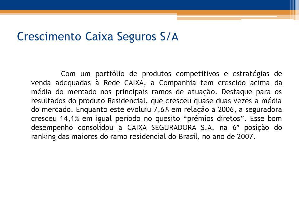Crescimento Caixa Seguros S/A Com um portfólio de produtos competitivos e estratégias de venda adequadas à Rede CAIXA, a Companhia tem crescido acima da média do mercado nos principais ramos de atuação.