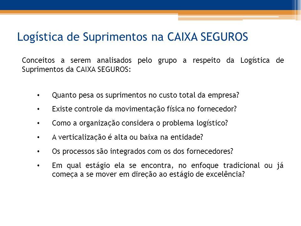 Logística de Suprimentos na CAIXA SEGUROS Conceitos a serem analisados pelo grupo a respeito da Logística de Suprimentos da CAIXA SEGUROS: Quanto pesa os suprimentos no custo total da empresa.