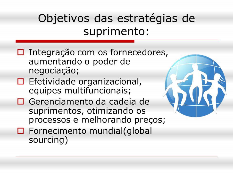 Objetivos das estratégias de suprimento: Integração com os fornecedores, aumentando o poder de negociação; Efetividade organizacional, equipes multifuncionais; Gerenciamento da cadeia de suprimentos, otimizando os processos e melhorando preços; Fornecimento mundial(global sourcing)