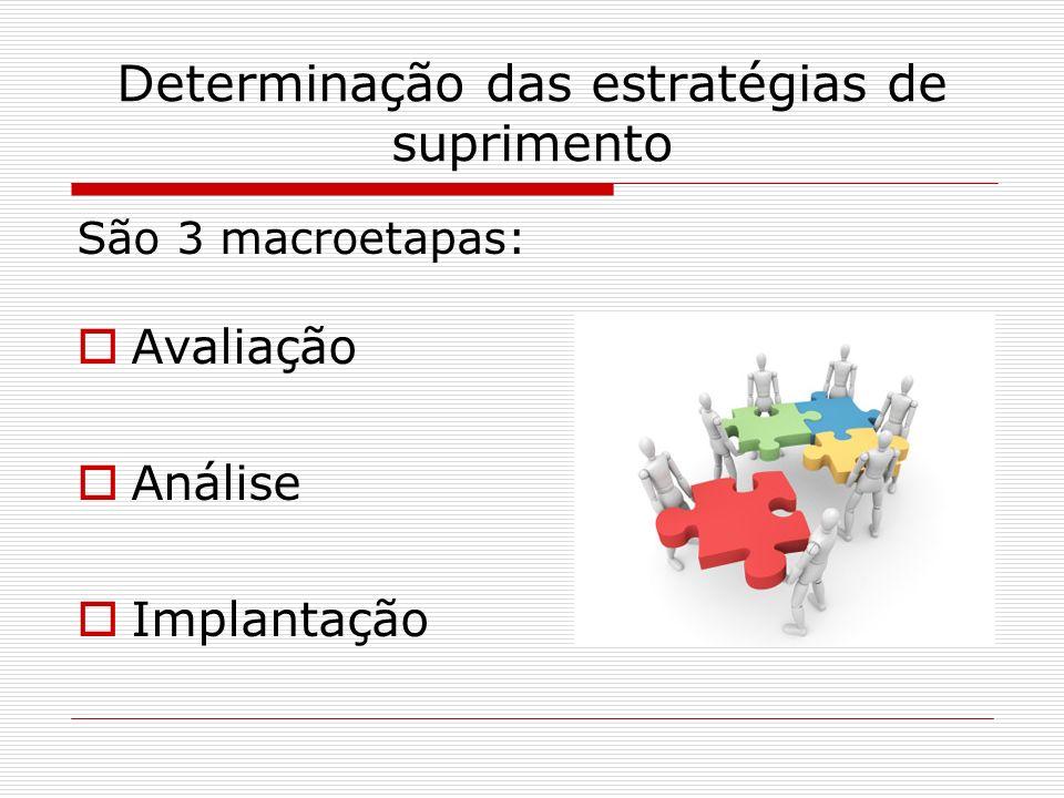 Determinação das estratégias de suprimento São 3 macroetapas: Avaliação Análise Implantação
