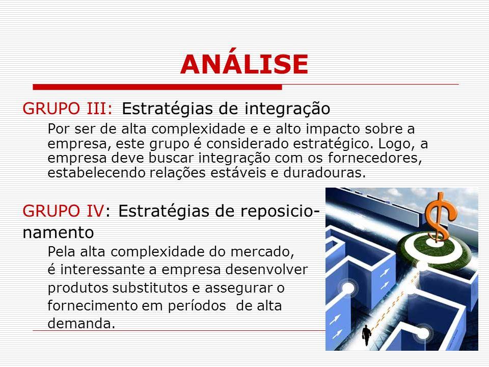ANÁLISE GRUPO III: Estratégias de integração Por ser de alta complexidade e e alto impacto sobre a empresa, este grupo é considerado estratégico.