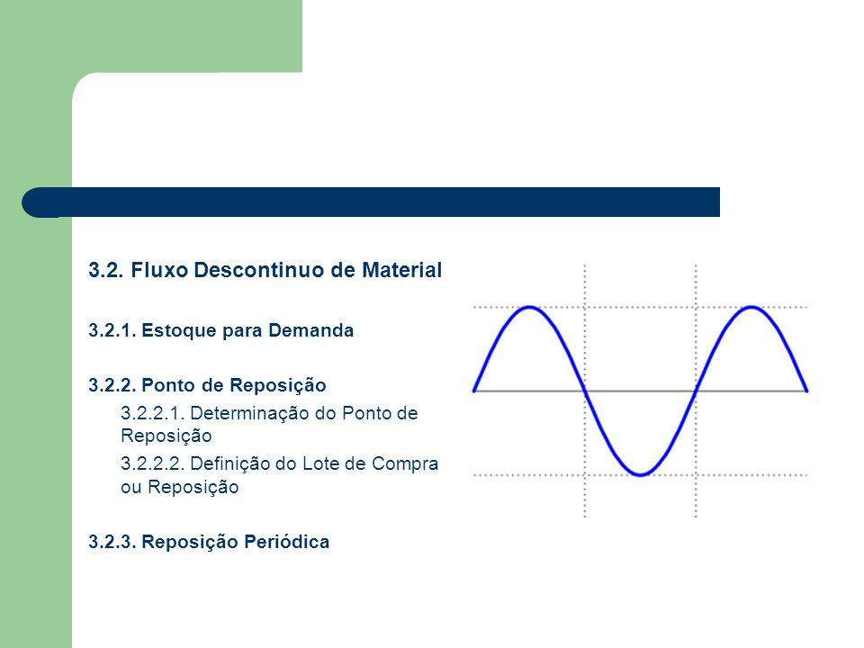 3.2. Fluxo Descontinuo de Material 3.2.1. Estoque para Demanda 3.2.2. Ponto de Reposição 3.2.2.1. Determinação do Ponto de Reposição 3.2.2.2. Definiçã