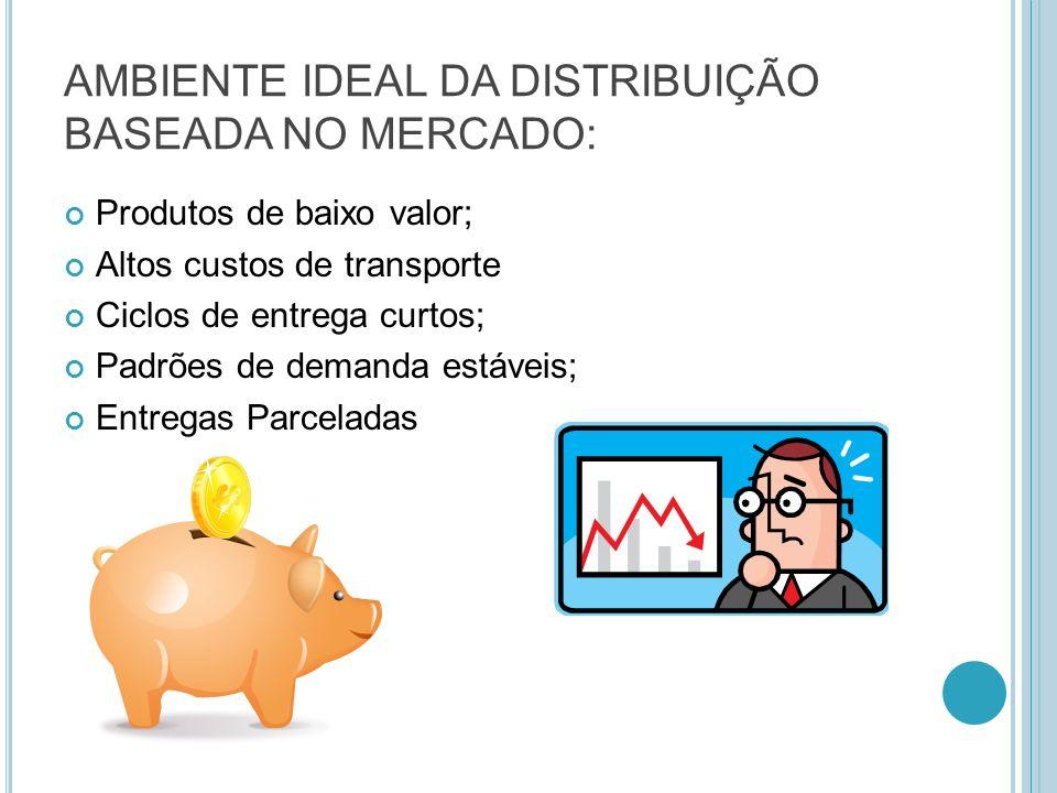AMBIENTE IDEAL DA DISTRIBUIÇÃO BASEADA NO MERCADO: Produtos de baixo valor; Altos custos de transporte Ciclos de entrega curtos; Padrões de demanda es