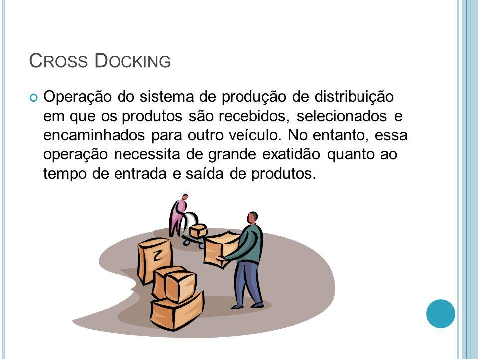 C ROSS D OCKING Operação do sistema de produção de distribuição em que os produtos são recebidos, selecionados e encaminhados para outro veículo. No e