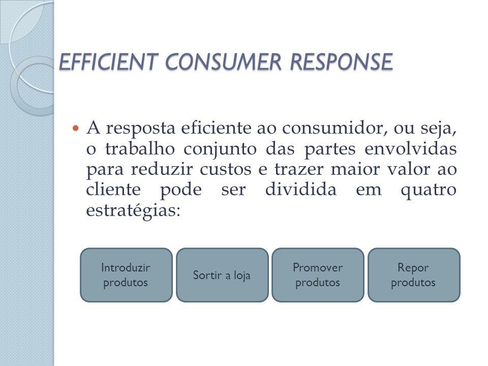 EFFICIENT CONSUMER RESPONSE A resposta eficiente ao consumidor, ou seja, o trabalho conjunto das partes envolvidas para reduzir custos e trazer maior valor ao cliente pode ser dividida em quatro estratégias: Introduzir produtos Sortir a loja Promover produtos Repor produtos