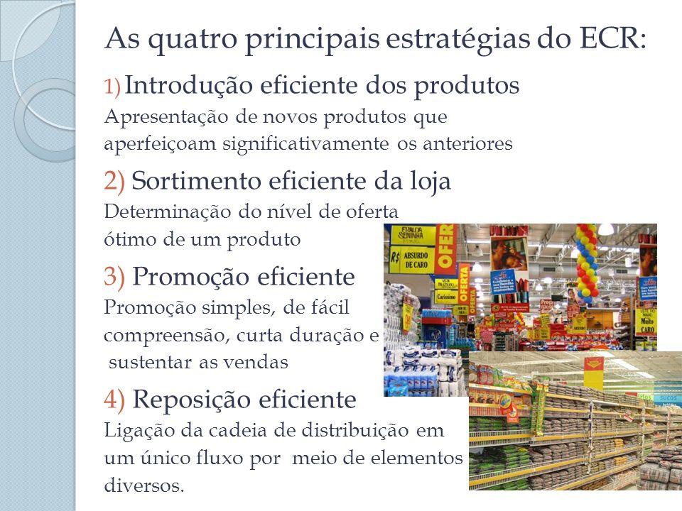 As quatro principais estratégias do ECR: 1) Introdução eficiente dos produtos Apresentação de novos produtos que aperfeiçoam significativamente os ant