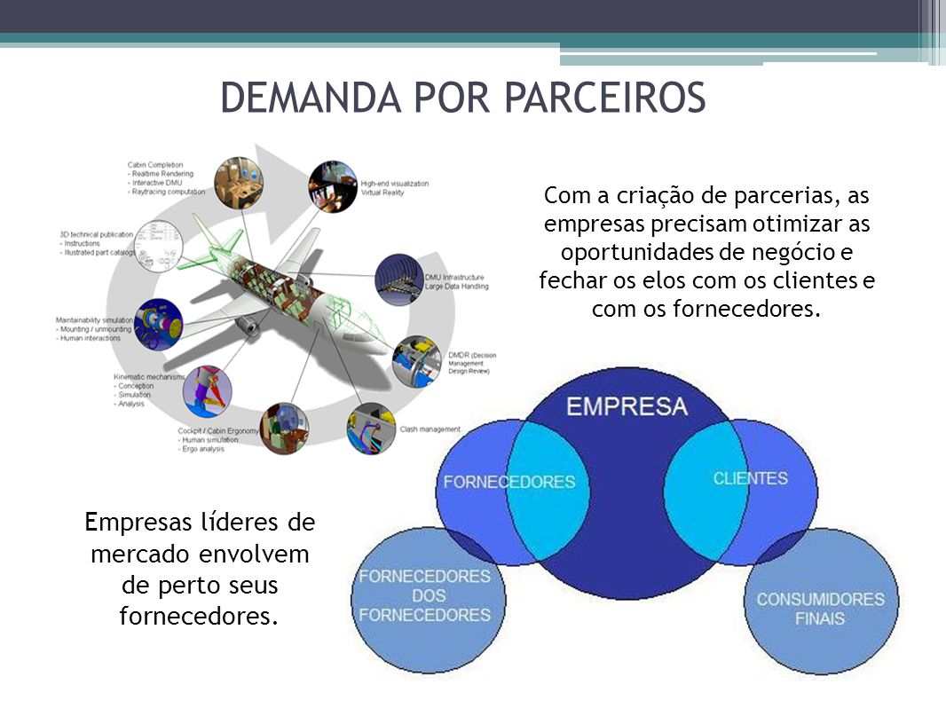 DEMANDA POR PARCEIROS Com a criação de parcerias, as empresas precisam otimizar as oportunidades de negócio e fechar os elos com os clientes e com os fornecedores.