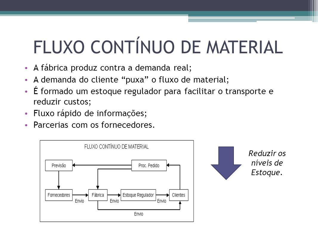 FLUXO CONTÍNUO DE MATERIAL A fábrica produz contra a demanda real; A demanda do cliente puxa o fluxo de material; É formado um estoque regulador para