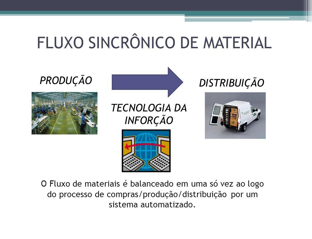 FLUXO SINCRÔNICO DE MATERIAL PRODUÇÃO DISTRIBUIÇÃO TECNOLOGIA DA INFORÇÃO O Fluxo de materiais é balanceado em uma só vez ao logo do processo de compras/produção/distribuição por um sistema automatizado.