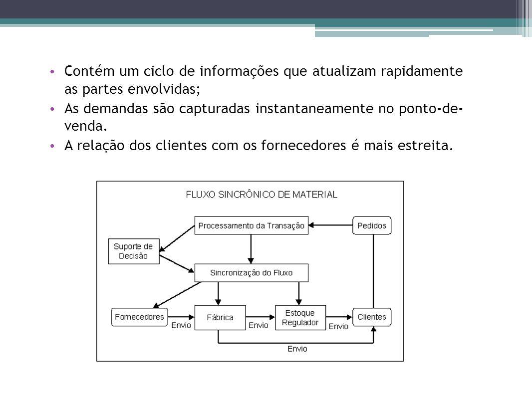 Contém um ciclo de informações que atualizam rapidamente as partes envolvidas; As demandas são capturadas instantaneamente no ponto-de- venda.