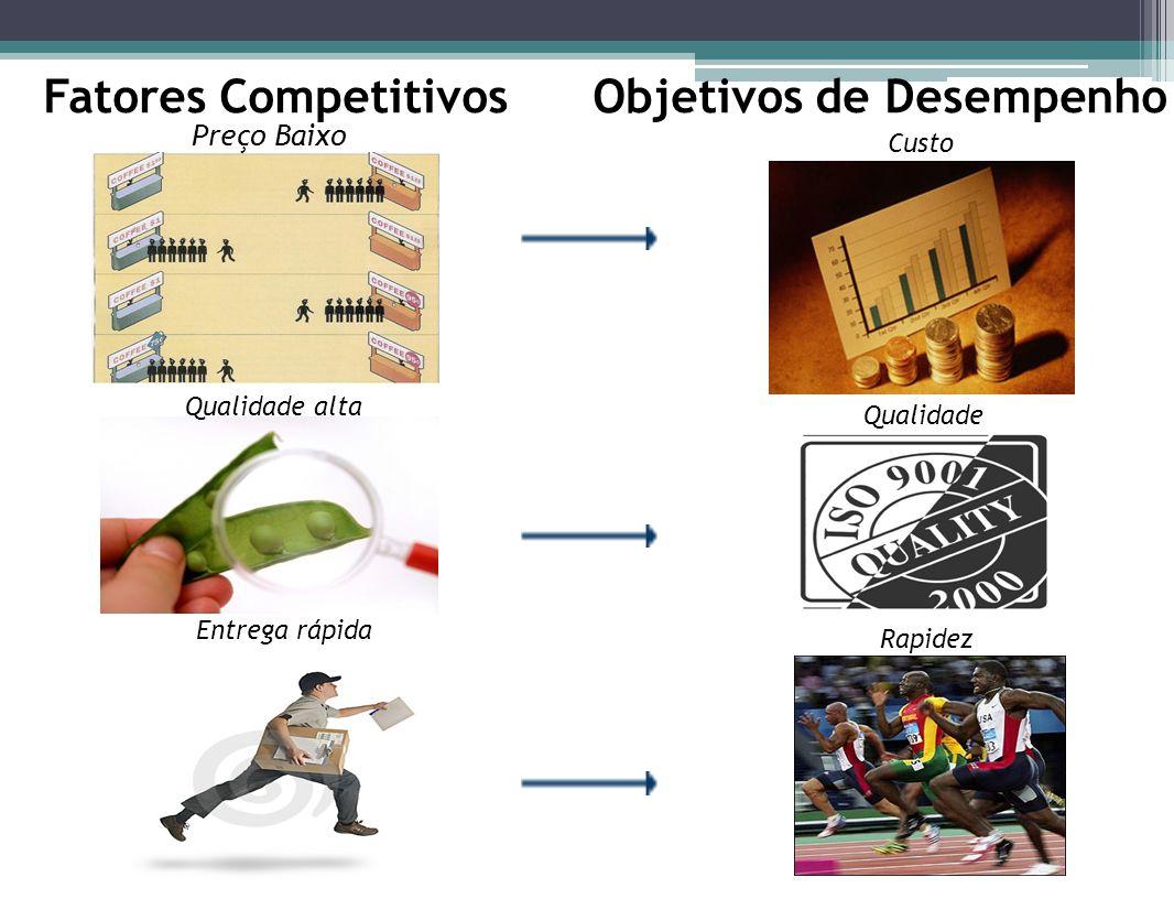 Preço Baixo Custo Fatores Competitivos Qualidade alta Qualidade Entrega rápida Rapidez Objetivos de Desempenho