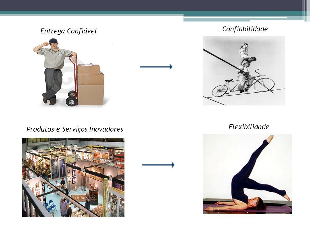 Entrega Confiável Confiabilidade Flexibilidade Produtos e Serviços Inovadores