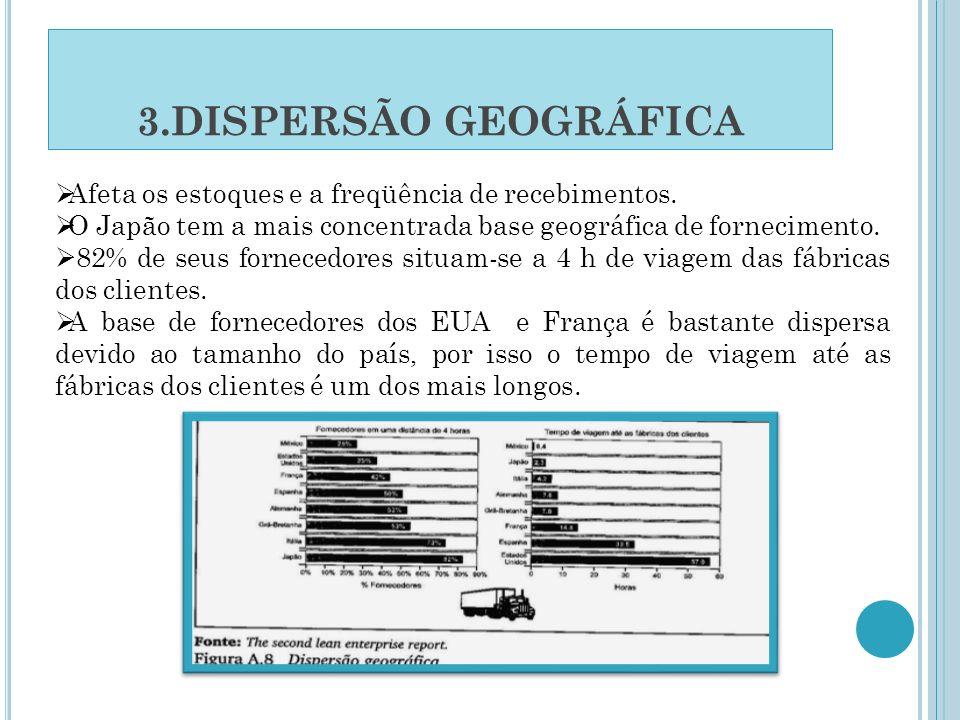 3.DISPERSÃO GEOGRÁFICA Afeta os estoques e a freqüência de recebimentos. O Japão tem a mais concentrada base geográfica de fornecimento. 82% de seus f