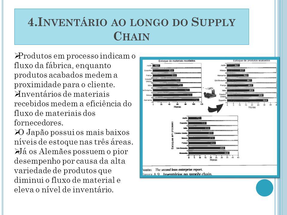 4.I NVENTÁRIO AO LONGO DO S UPPLY C HAIN Produtos em processo indicam o fluxo da fábrica, enquanto produtos acabados medem a proximidade para o client