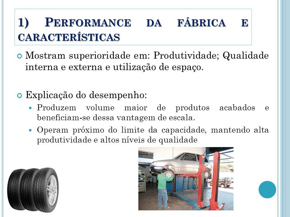 1) P ERFORMANCE DA FÁBRICA E CARACTERÍSTICAS Mostram superioridade em: Produtividade; Qualidade interna e externa e utilização de espaço. Explicação d