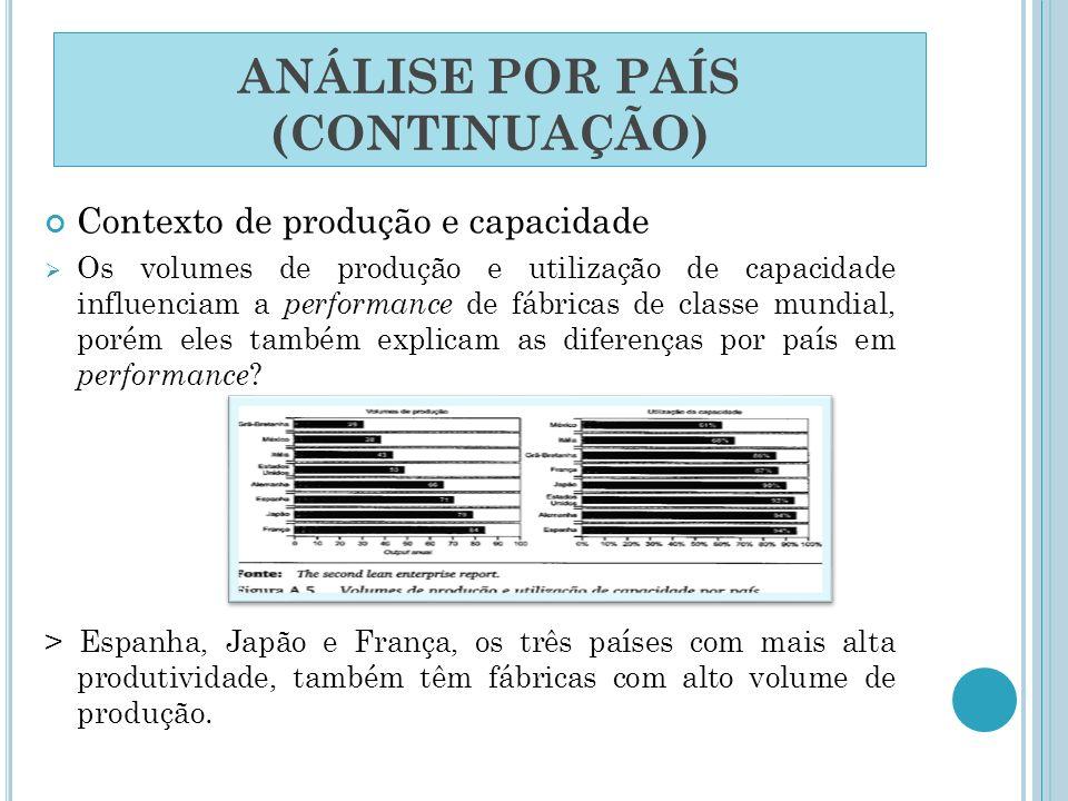 ANÁLISE POR PAÍS (CONTINUAÇÃO) Contexto de produção e capacidade Os volumes de produção e utilização de capacidade influenciam a performance de fábric