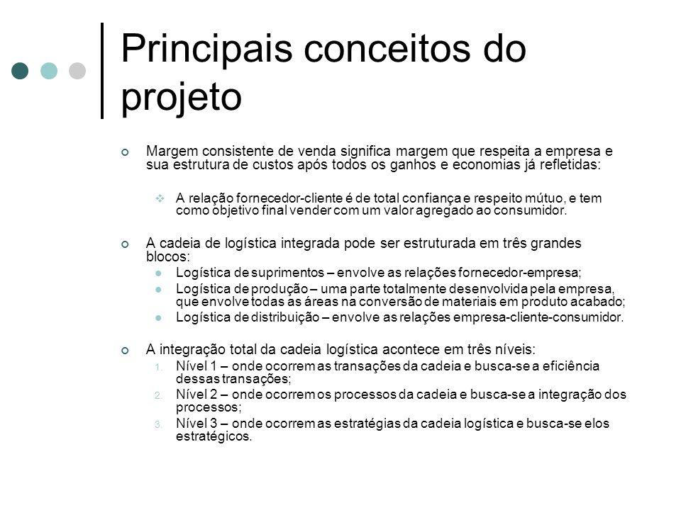 Principais conceitos do projeto Margem consistente de venda significa margem que respeita a empresa e sua estrutura de custos após todos os ganhos e e