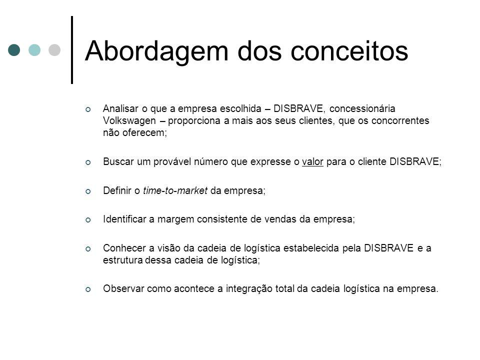 Abordagem dos conceitos Analisar o que a empresa escolhida – DISBRAVE, concessionária Volkswagen – proporciona a mais aos seus clientes, que os concor