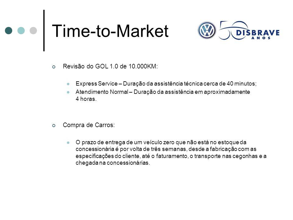 Time-to-Market Revisão do GOL 1.0 de 10.000KM: Express Service – Duração da assistência técnica cerca de 40 minutos; Atendimento Normal – Duração da a