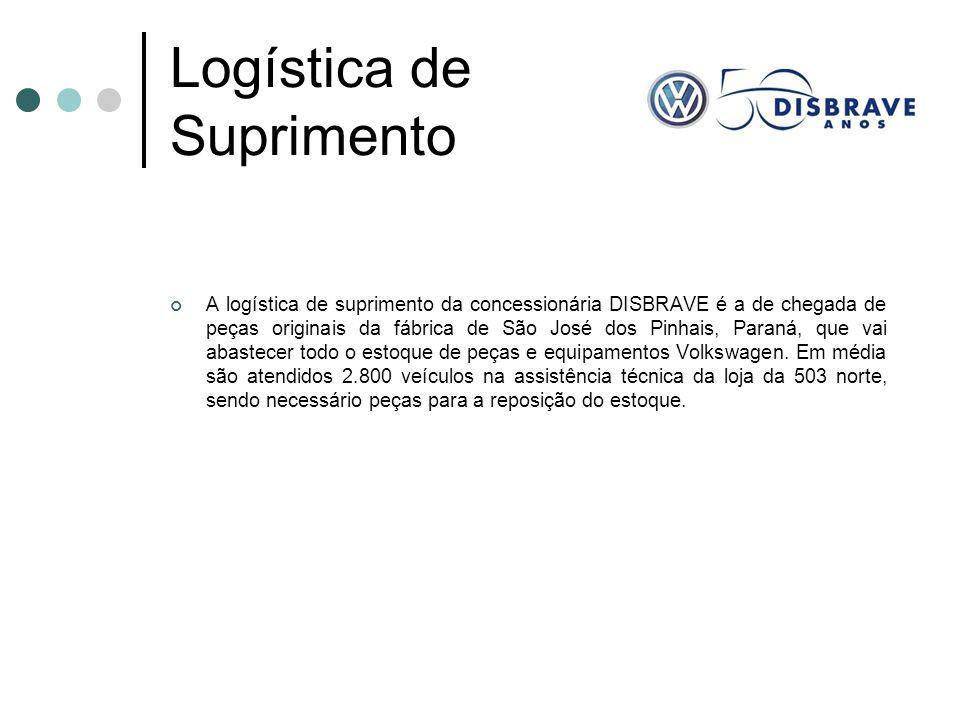 Logística de Suprimento A logística de suprimento da concessionária DISBRAVE é a de chegada de peças originais da fábrica de São José dos Pinhais, Par