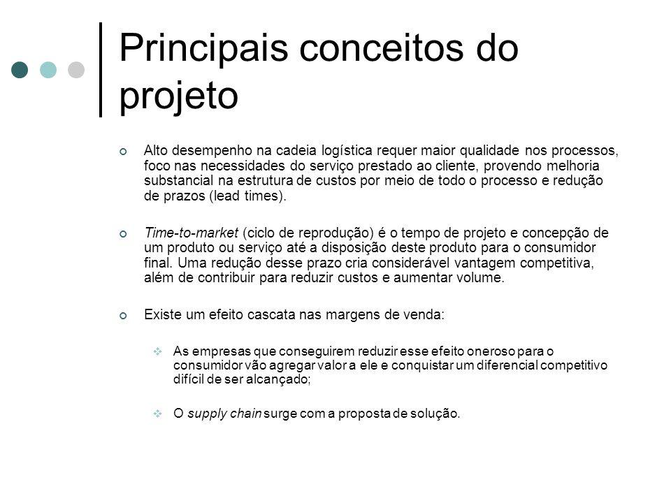 Principais conceitos do projeto Alto desempenho na cadeia logística requer maior qualidade nos processos, foco nas necessidades do serviço prestado ao
