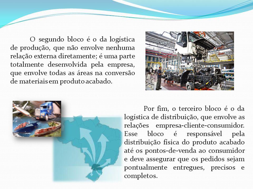 O segundo bloco é o da logística de produção, que não envolve nenhuma relação externa diretamente; é uma parte totalmente desenvolvida pela empresa, q