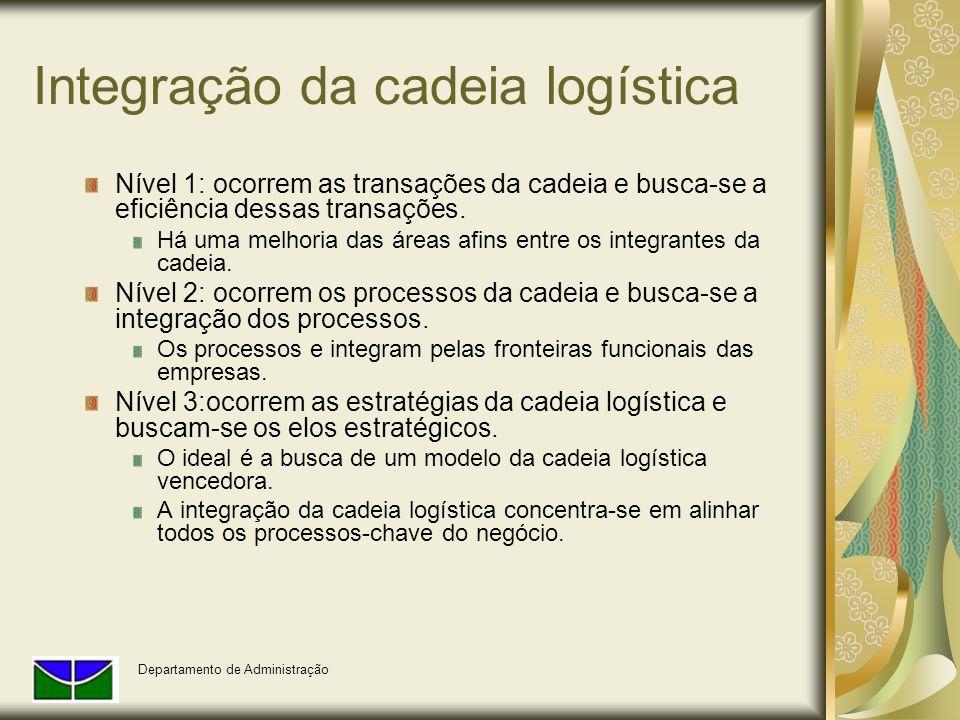 Integração da cadeia logística Nível 1: ocorrem as transações da cadeia e busca-se a eficiência dessas transações. Há uma melhoria das áreas afins ent