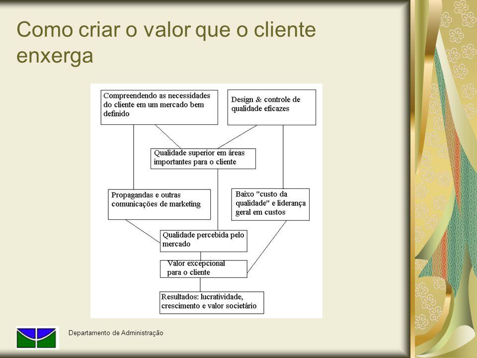 Como criar o valor que o cliente enxerga Departamento de Administração