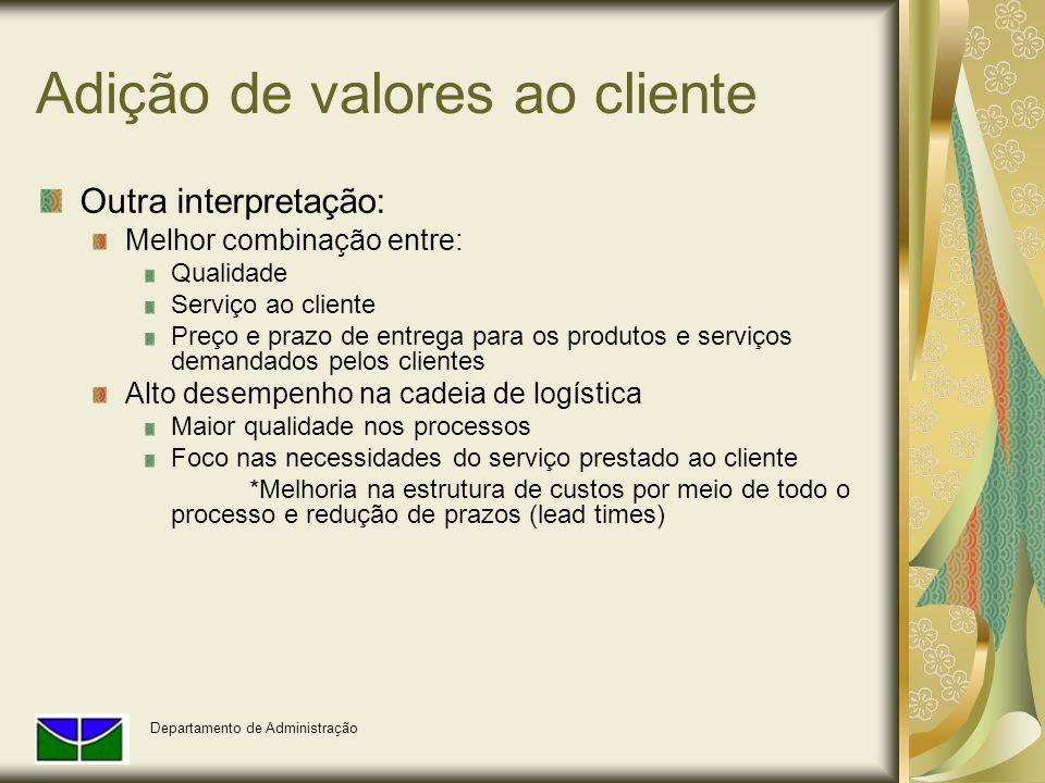Adição de valores ao cliente Outra interpretação: Melhor combinação entre: Qualidade Serviço ao cliente Preço e prazo de entrega para os produtos e se