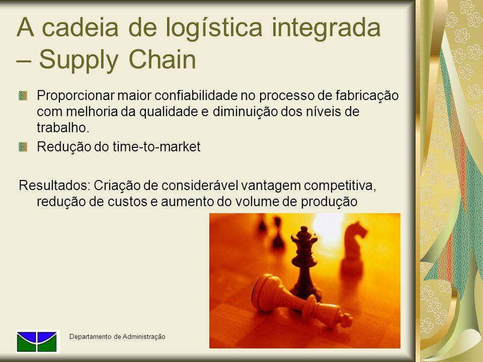 A cadeia de logística integrada – Supply Chain Proporcionar maior confiabilidade no processo de fabricação com melhoria da qualidade e diminuição dos