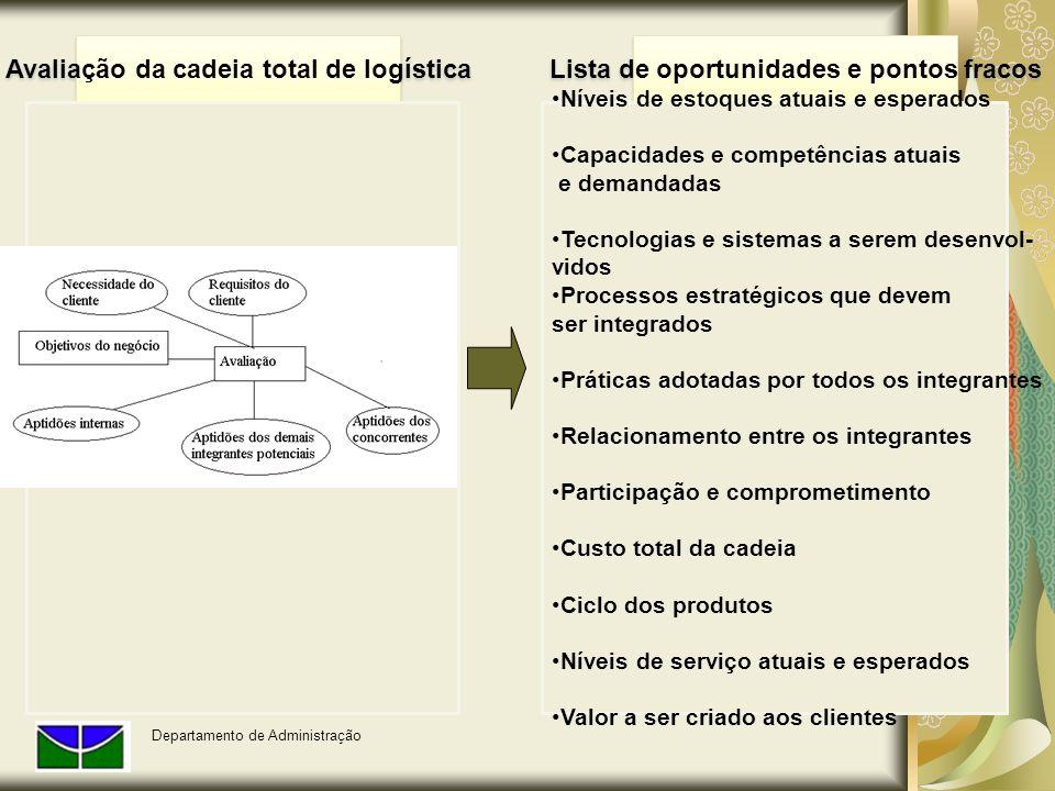 Avaliação da cadeia total de logística Lista de oportunidades e pontos fracos Níveis de estoques atuais e esperados Capacidades e competências atuais