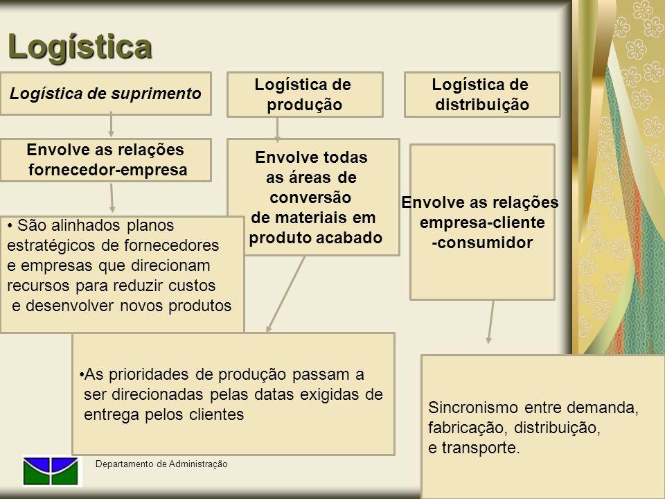 Logística Departamento de Administração Logística de suprimento Logística de produção Envolve todas as áreas de conversão de materiais em produto acab