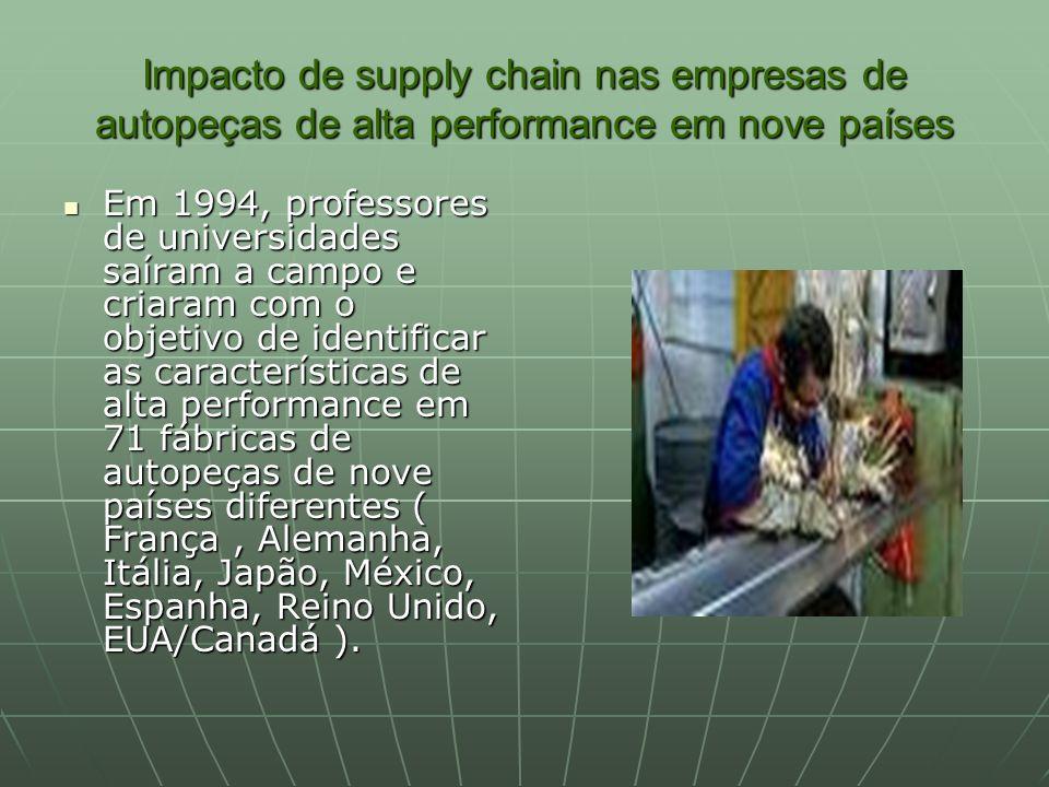 Impacto de supply chain nas empresas de autopeças de alta performance em nove países Em 1994, professores de universidades saíram a campo e criaram co