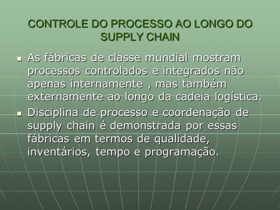 CONTROLE DO PROCESSO AO LONGO DO SUPPLY CHAIN As fábricas de classe mundial mostram processos controlados e integrados não apenas internamente, mas ta