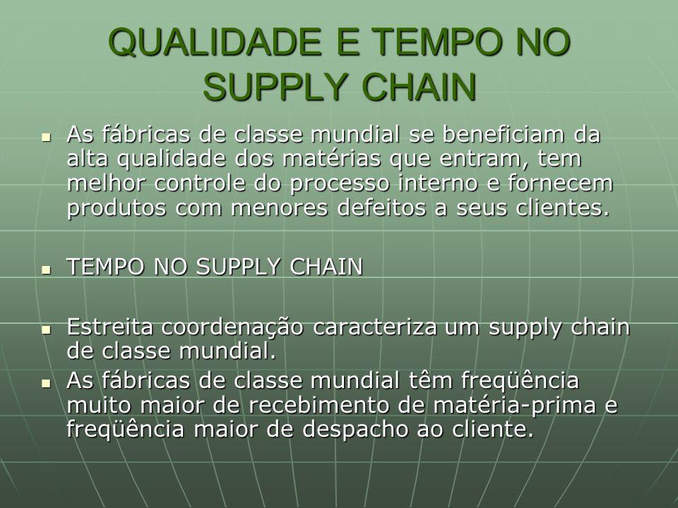 QUALIDADE E TEMPO NO SUPPLY CHAIN As fábricas de classe mundial se beneficiam da alta qualidade dos matérias que entram, tem melhor controle do proces