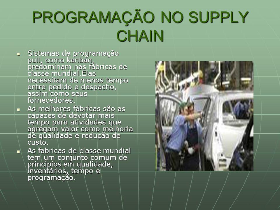 PROGRAMAÇÃO NO SUPPLY CHAIN Sistemas de programação pull, como kanban, predominam nas fábricas de classe mundial.Elas necessitam de menos tempo entre
