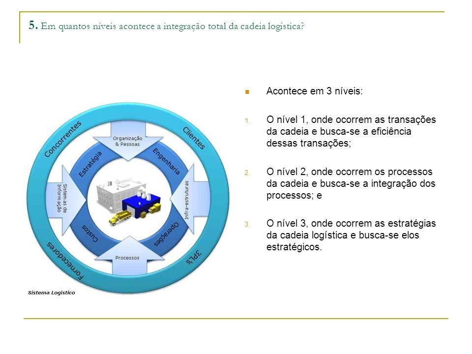 5.Em quantos níveis acontece a integração total da cadeia logística.