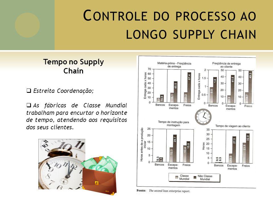 Tempo no Supply Chain Estreita Coordenação; As fábricas de Classe Mundial trabalham para encurtar o horizonte de tempo, atendendo aos requisitos dos seus clientes.