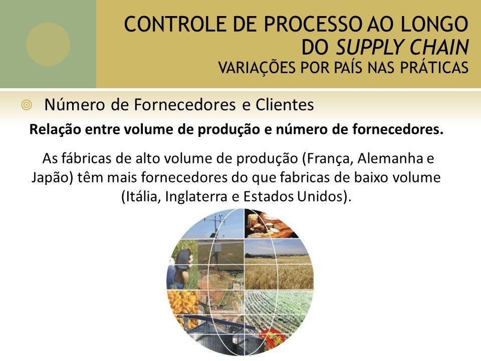 CONTROLE DE PROCESSO AO LONGO DO SUPPLY CHAIN VARIAÇÕES POR PAÍS NAS PRÁTICAS Número de Fornecedores e Clientes Relação entre volume de produção e número de fornecedores.