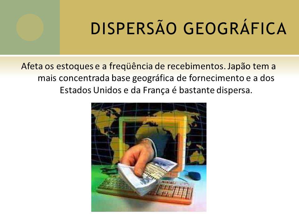 DISPERSÃO GEOGRÁFICA Afeta os estoques e a freqüência de recebimentos.