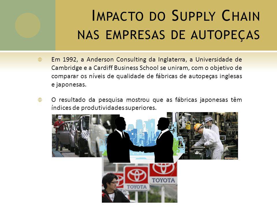 I MPACTO DO S UPPLY C HAIN NAS EMPRESAS DE AUTOPEÇAS Três produtos foram selecionados para a comparação: BANCOS, ESCAPAMENTOS E FREIOS.