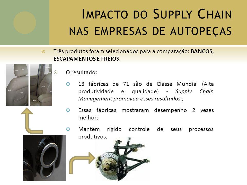 F ÁBRICAS DE C LASSE M UNDIAL A performance das fábricas de Classe Mundial foi medida pelos critérios de PRODUTIVIDADE e QUALIDADE.