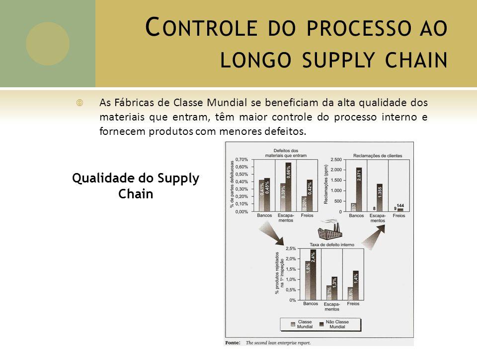 Inventário no Supply Chain Estoques Alta qualidade/Menos defeitos C ONTROLE DO PROCESSO AO LONGO SUPPLY CHAIN