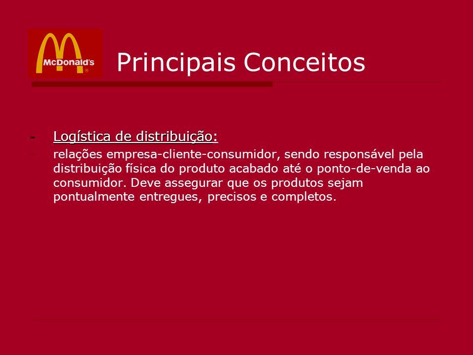 Principais Conceitos -Logística de distribuição -Logística de distribuição: -relações empresa-cliente-consumidor, sendo responsável pela distribuição