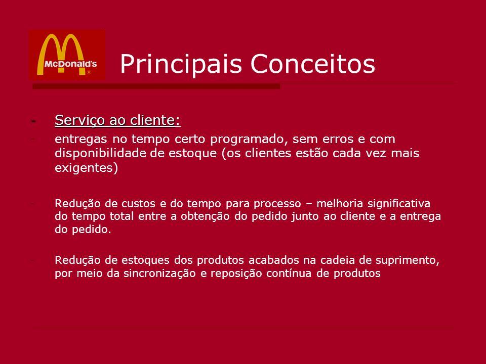 Principais Conceitos -Serviço ao cliente -Serviço ao cliente: -entregas no tempo certo programado, sem erros e com disponibilidade de estoque (os clie