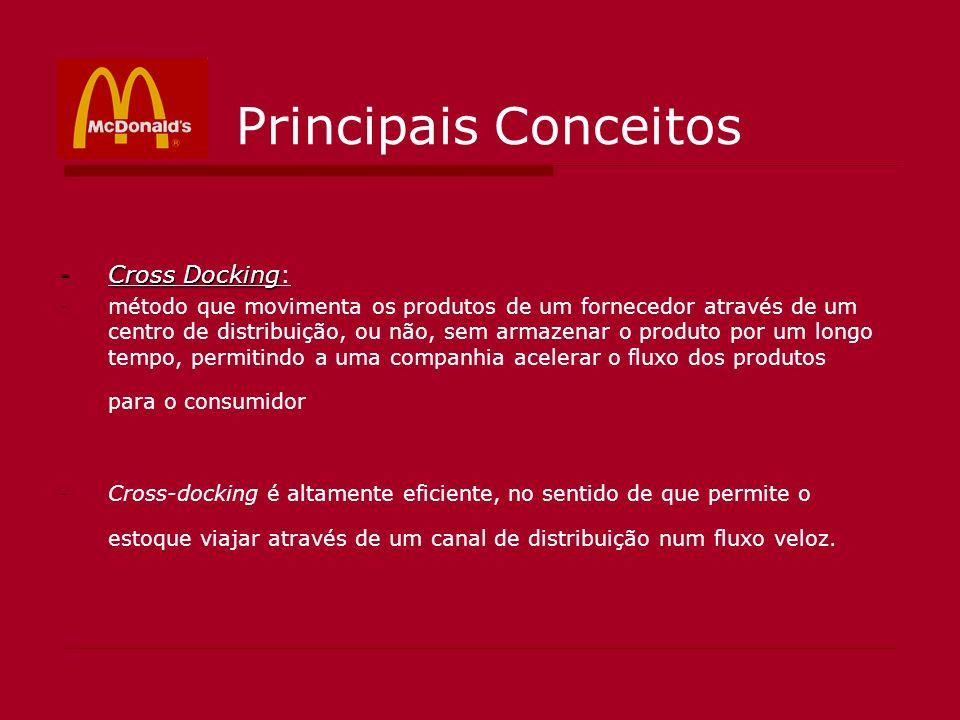 Principais Conceitos -Cross Docking -Cross Docking: -método que movimenta os produtos de um fornecedor através de um centro de distribuição, ou não, s