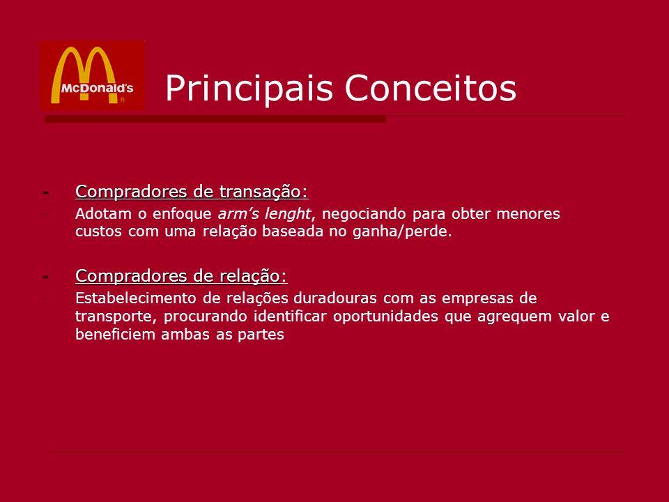 Principais Conceitos -Compradores de transação -Compradores de transação: -Adotam o enfoque arms lenght, negociando para obter menores custos com uma